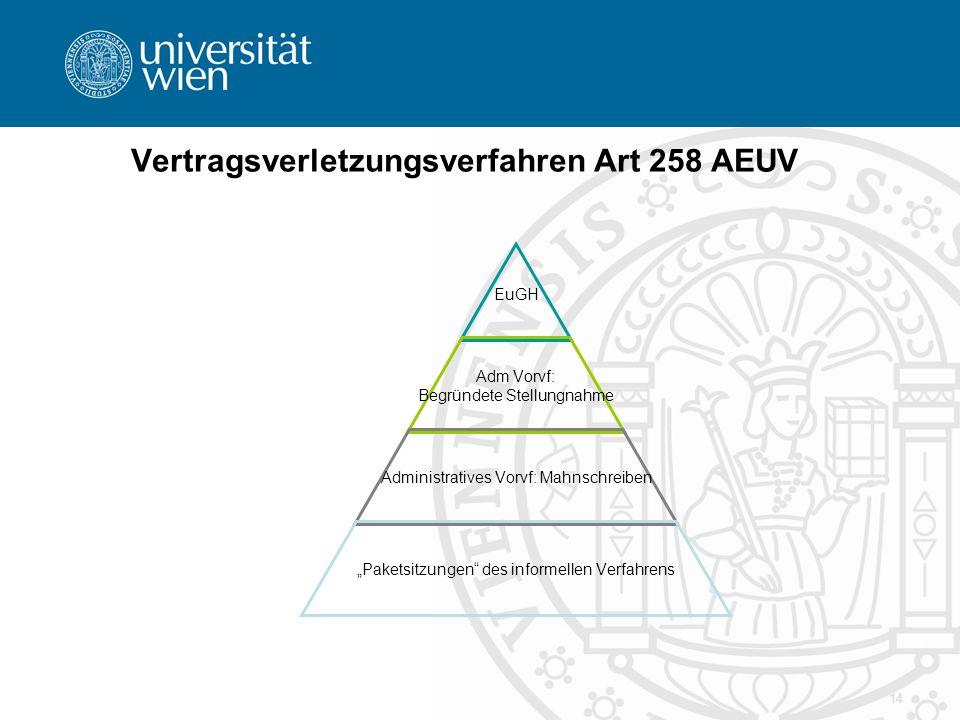14 Vertragsverletzungsverfahren Art 258 AEUV EuGH Adm Vorvf: Begründete Stellungnahme Administratives Vorvf: Mahnschreiben Paketsitzungen des informel