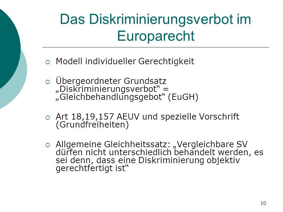 10 Das Diskriminierungsverbot im Europarecht Modell individueller Gerechtigkeit Übergeordneter Grundsatz Diskriminierungsverbot = Gleichbehandlungsgeb
