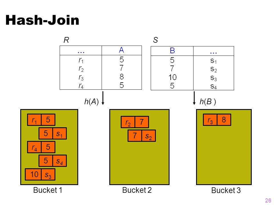 26 Hash-Join RS r1r1 5 s1s1 5 r4r4 5 s4s4 5 10s3s3 r2r2 7 s2s2 7 r3r3 8 h(A)h(A)h(B ) Bucket 3 Bucket 2Bucket 1
