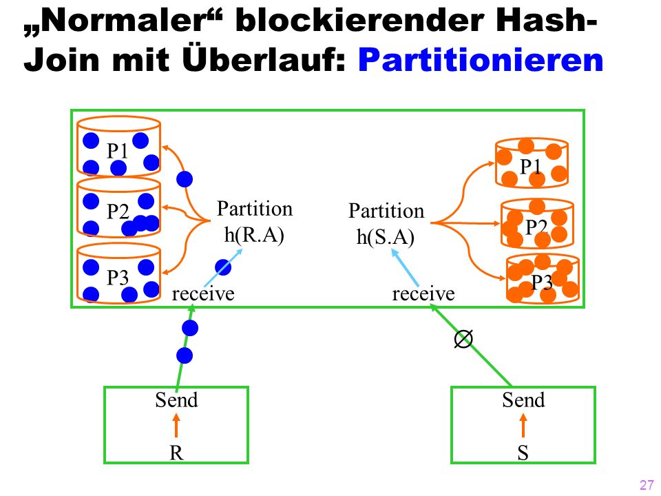 27 Normaler blockierender Hash- Join mit Überlauf: Partitionieren Send R Send S receive P1 P2P3 Partition h(R.A) P1 P2 P3 Partition h(S.A) receive