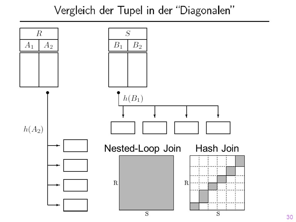 30 Nested-Loop JoinHash Join