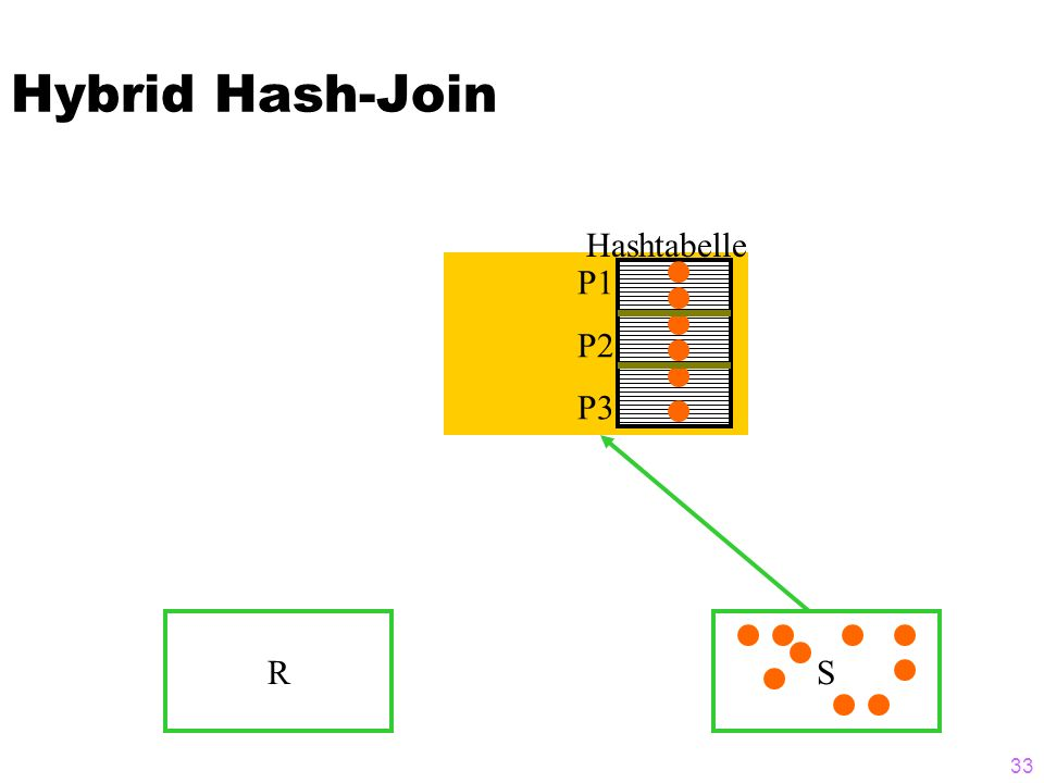 33 Hybrid Hash-Join RS P1 P2 P3 Hashtabelle