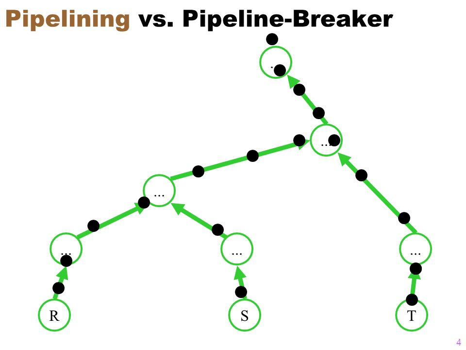 5 Pipeline-Breaker Unäre Operationen sort Duplikatelimination (unique,distinct) Aggregatoperationen (min,max,sum,...) Binäre Operationen Mengendifferenz Je nach Implementierung Join Union