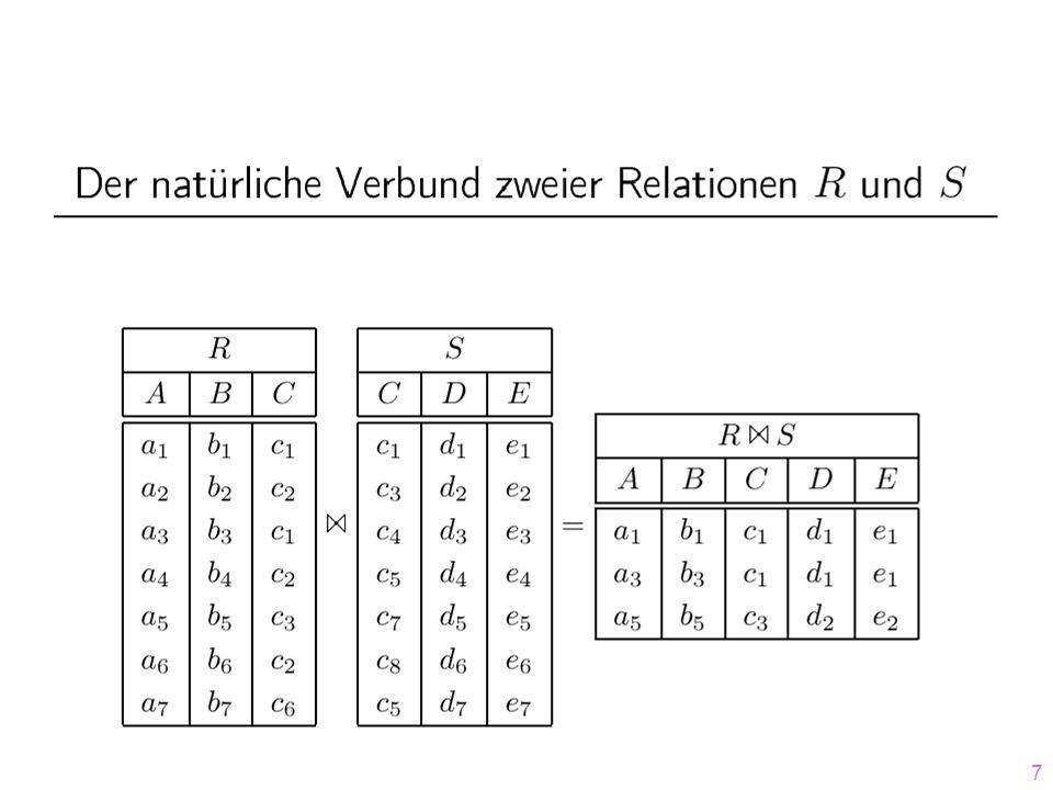 68 Replacement Selection während der Run-Generierung 97 17 3 5 27 16 2 99 13 3 5 17 Heap 1-17 1-971-27