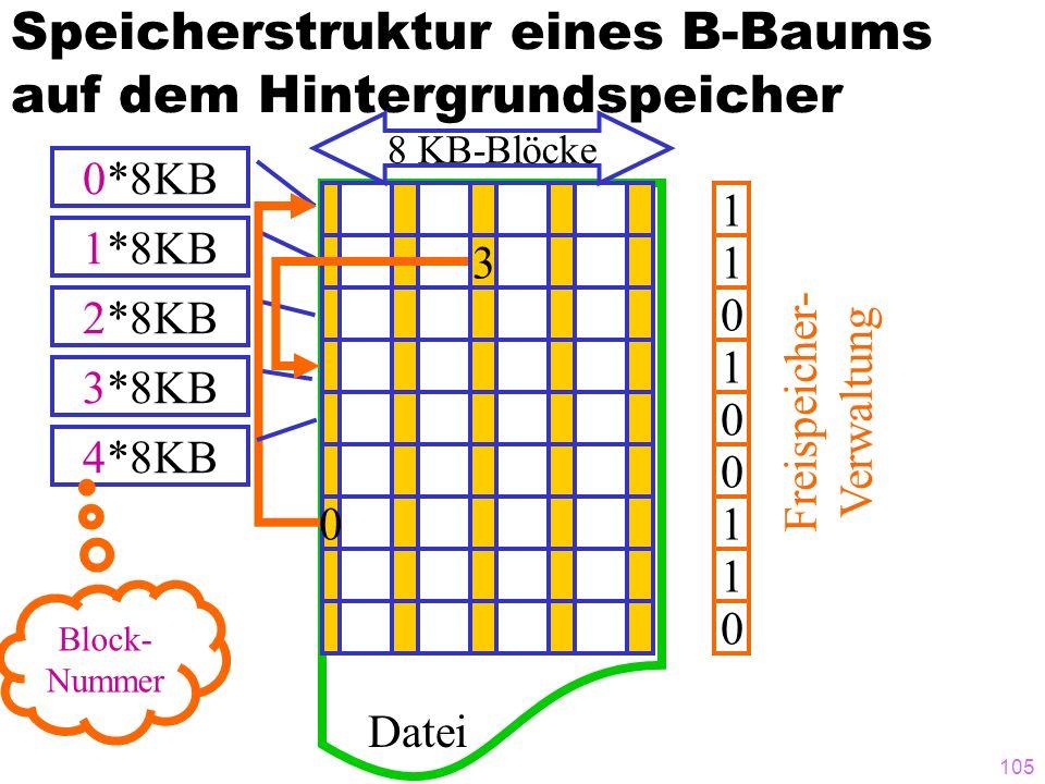 105 Speicherstruktur eines B-Baums auf dem Hintergrundspeicher 3 0 Datei 8 KB-Blöcke 0*8KB 1*8KB 2*8KB 3*8KB 1 1 0 1 0 0 1 1 0 Freispeicher- Verwaltun