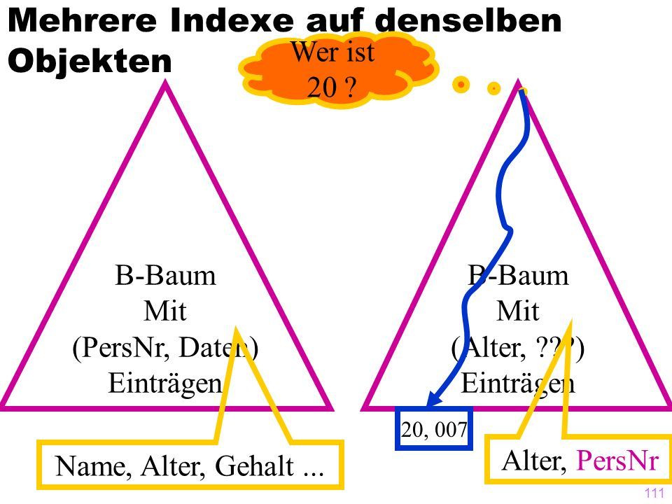 111 Mehrere Indexe auf denselben Objekten B-Baum Mit (PersNr, Daten) Einträgen Name, Alter, Gehalt... B-Baum Mit (Alter, ???) Einträgen Alter, PersNr