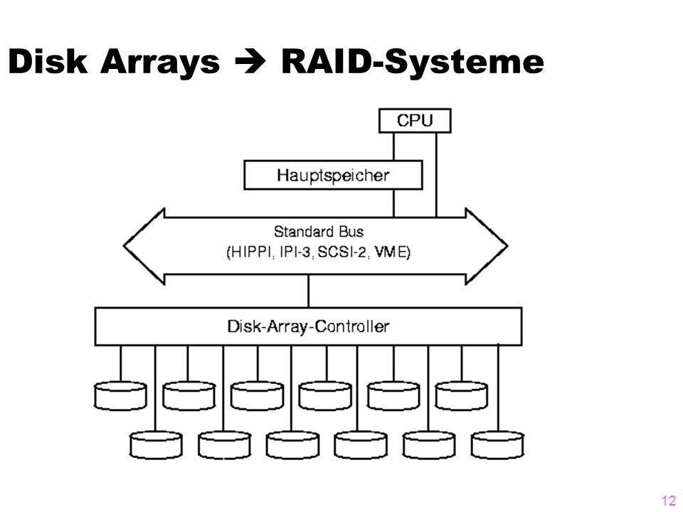 12 Disk Arrays RAID-Systeme