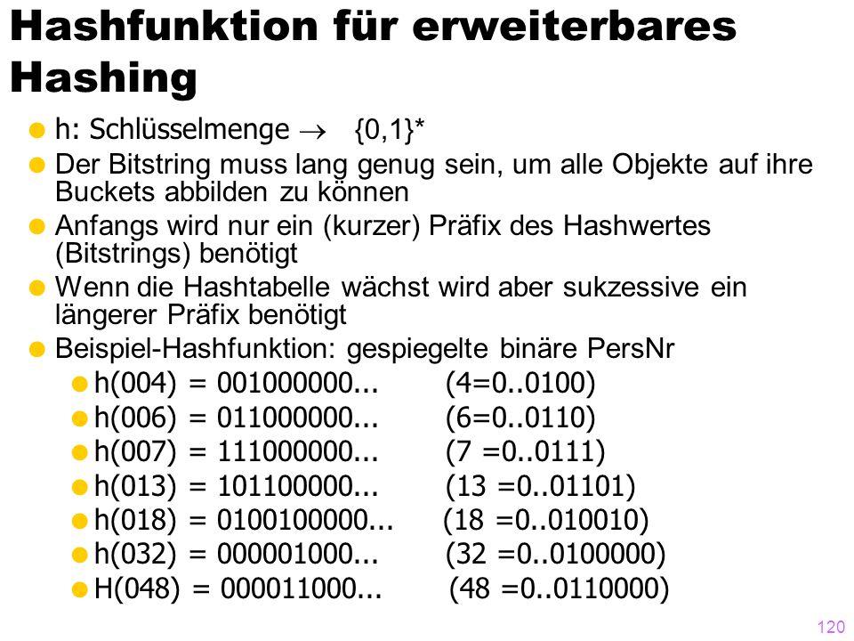 120 Hashfunktion für erweiterbares Hashing h: Schlüsselmenge {0,1}* Der Bitstring muss lang genug sein, um alle Objekte auf ihre Buckets abbilden zu können Anfangs wird nur ein (kurzer) Präfix des Hashwertes (Bitstrings) benötigt Wenn die Hashtabelle wächst wird aber sukzessive ein längerer Präfix benötigt Beispiel-Hashfunktion: gespiegelte binäre PersNr h(004) = 001000000...