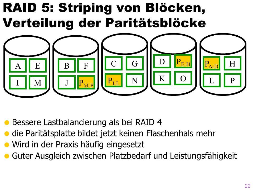 22 RAID 5: Striping von Blöcken, Verteilung der Paritätsblöcke Bessere Lastbalancierung als bei RAID 4 die Paritätsplatte bildet jetzt keinen Flaschenhals mehr Wird in der Praxis häufig eingesetzt Guter Ausgleich zwischen Platzbedarf und Leistungsfähigkeit AEBF CG D HP A-D P E-H IMJ O LN K PP I-L P M-P