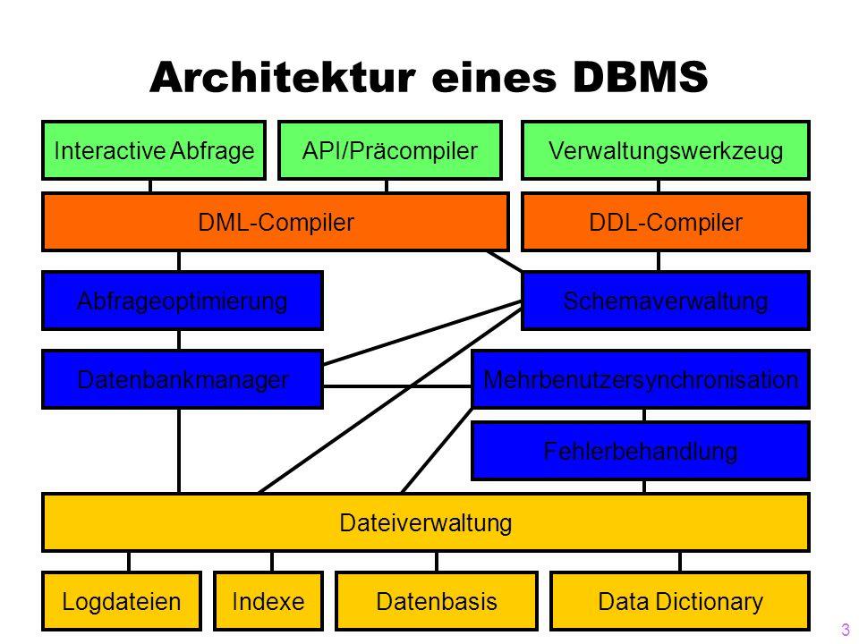 3 Architektur eines DBMS DML-CompilerDDL-Compiler Abfrageoptimierung Datenbankmanager Schemaverwaltung Dateiverwaltung LogdateienIndexeDatenbasisData Dictionary Mehrbenutzersynchronisation Fehlerbehandlung Interactive AbfrageAPI/PräcompilerVerwaltungswerkzeug