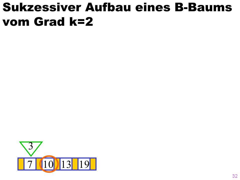 32 Sukzessiver Aufbau eines B-Baums vom Grad k=2 7101319 3