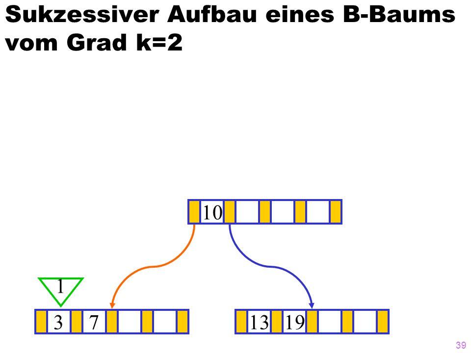 39 Sukzessiver Aufbau eines B-Baums vom Grad k=2 371319 10 1