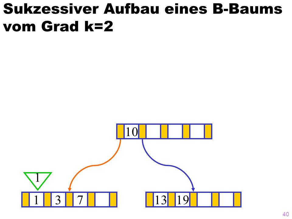 40 Sukzessiver Aufbau eines B-Baums vom Grad k=2 1371319 10 1