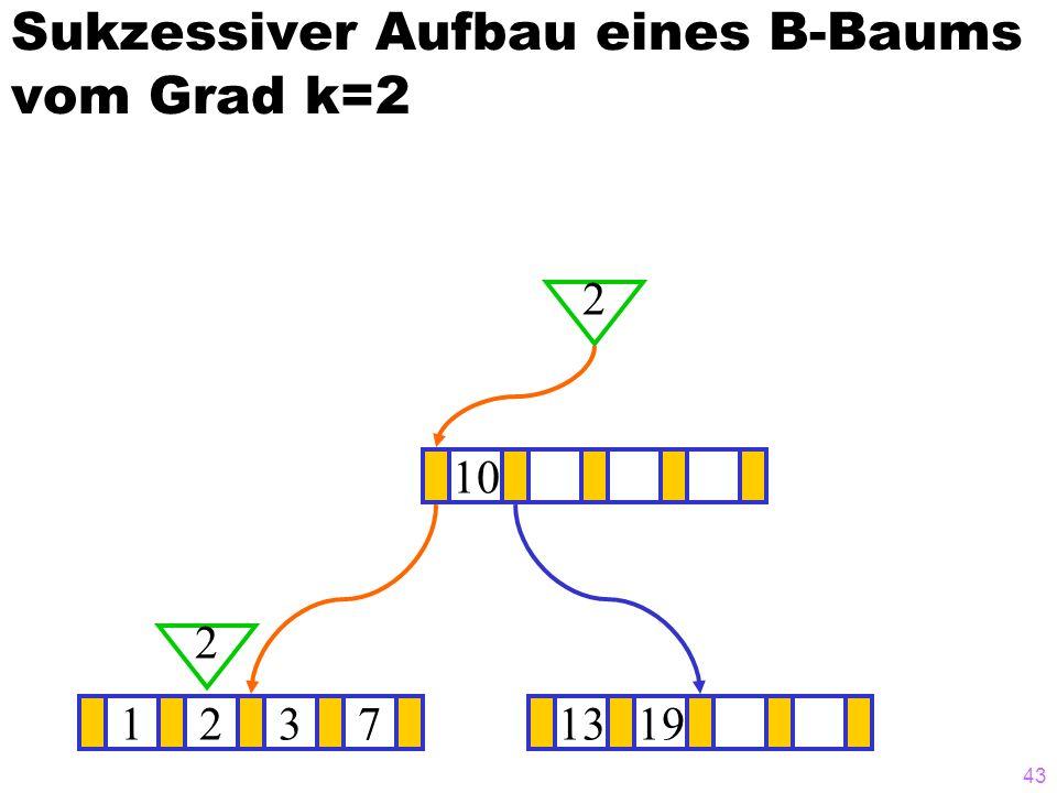 43 Sukzessiver Aufbau eines B-Baums vom Grad k=2 12371319 ? 10 2 2