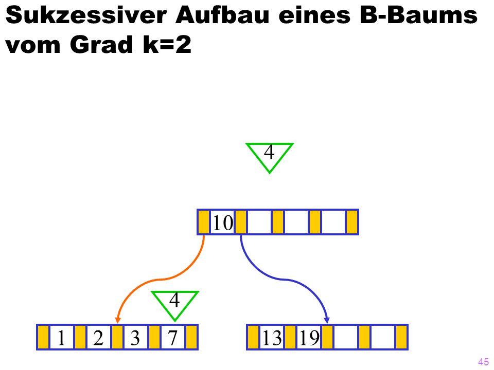 45 Sukzessiver Aufbau eines B-Baums vom Grad k=2 12371319 10 4 4