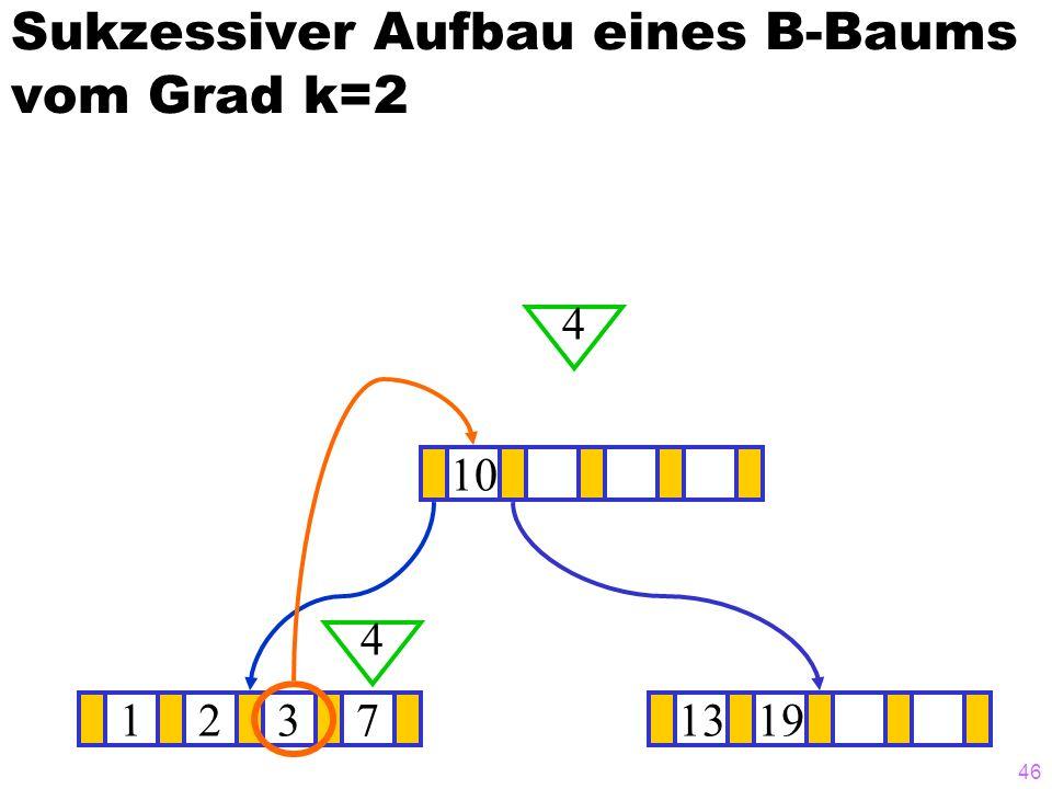 46 Sukzessiver Aufbau eines B-Baums vom Grad k=2 12371319 10 4 4