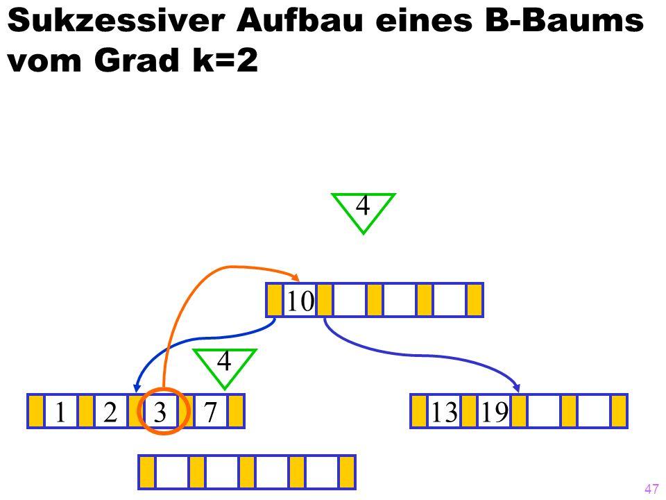 47 Sukzessiver Aufbau eines B-Baums vom Grad k=2 12371319 10 4 4