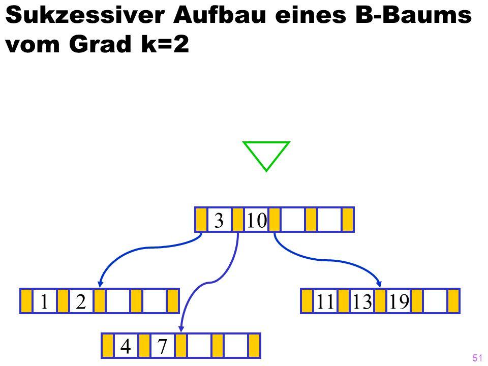 51 Sukzessiver Aufbau eines B-Baums vom Grad k=2 12111319 ? 310 47