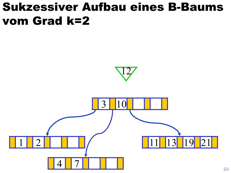 54 Sukzessiver Aufbau eines B-Baums vom Grad k=2 1211131921 ? 310 12 47