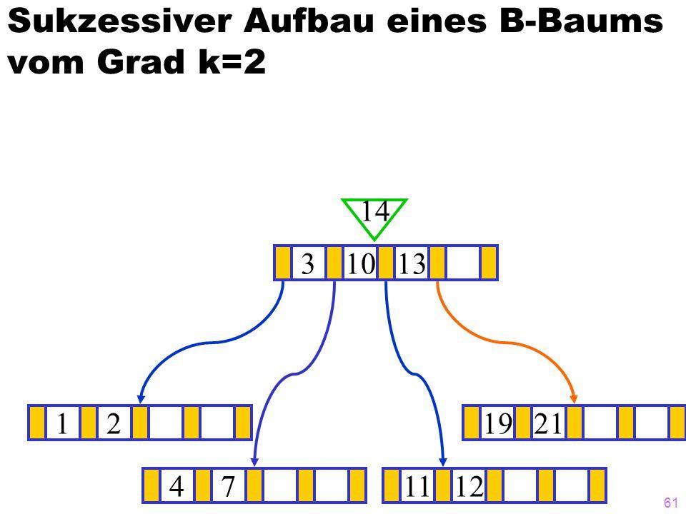 61 Sukzessiver Aufbau eines B-Baums vom Grad k=2 121921 31013 14 471112