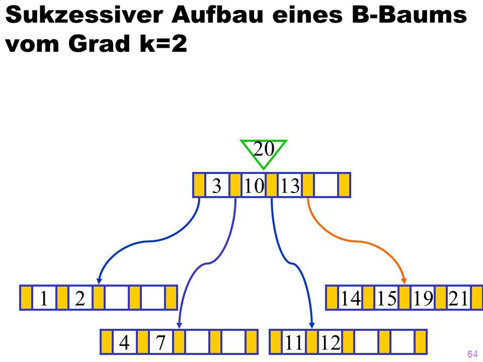 64 Sukzessiver Aufbau eines B-Baums vom Grad k=2 1214151921 ? 31013 20 471112