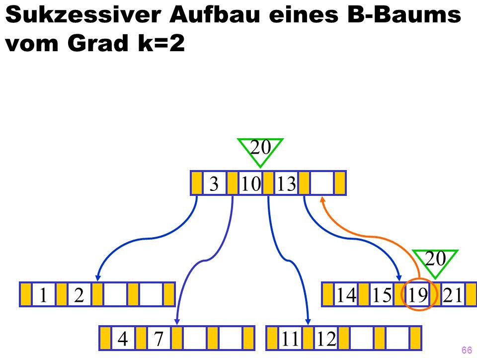 66 Sukzessiver Aufbau eines B-Baums vom Grad k=2 1214151921 ? 31013 20 471112 20