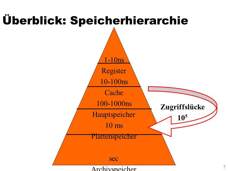 7 Überblick: Speicherhierarchie 1-10ns Register 10-100ns Cache 100-1000ns Hauptspeicher 10 ms Plattenspeicher sec Archivspeicher Zugriffslücke 10 5