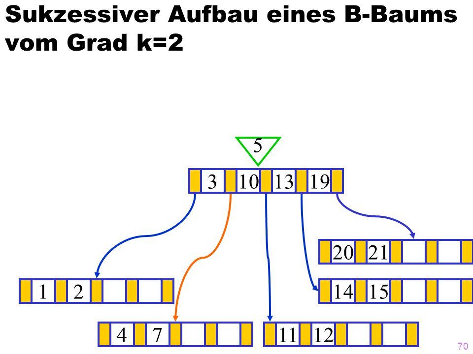 70 Sukzessiver Aufbau eines B-Baums vom Grad k=2 121415 3101319 5 471112 2021