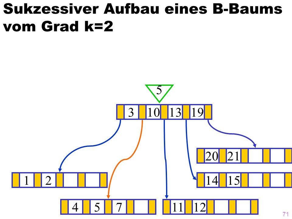 71 Sukzessiver Aufbau eines B-Baums vom Grad k=2 121415 ? 3101319 5 4571112 2021
