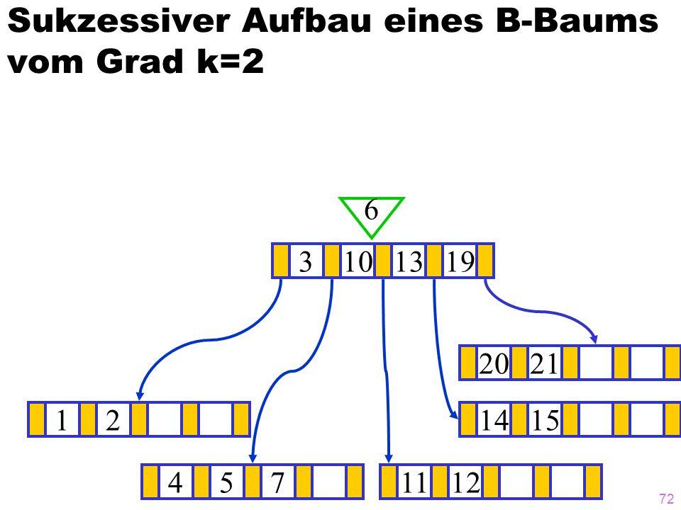 72 Sukzessiver Aufbau eines B-Baums vom Grad k=2 121415 3101319 6 4571112 2021