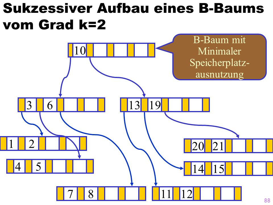 88 Sukzessiver Aufbau eines B-Baums vom Grad k=2 12 1415 ? 1319 781112 2021 45 36 10 B-Baum mit Minimaler Speicherplatz- ausnutzung