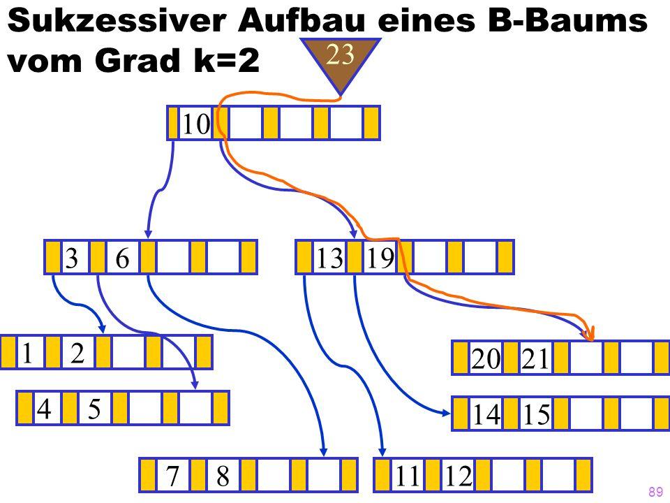 89 Sukzessiver Aufbau eines B-Baums vom Grad k=2 12 1415 ? 1319 781112 2021 45 36 10 23