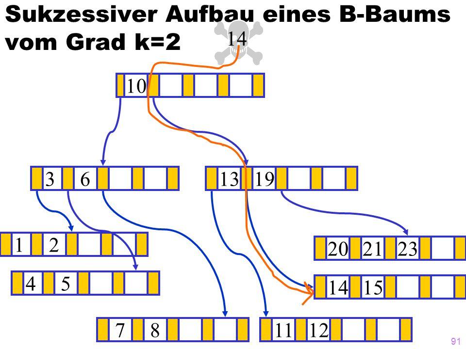 91 Sukzessiver Aufbau eines B-Baums vom Grad k=2 12 1415 ? 1319 781112 202123 45 36 10 14
