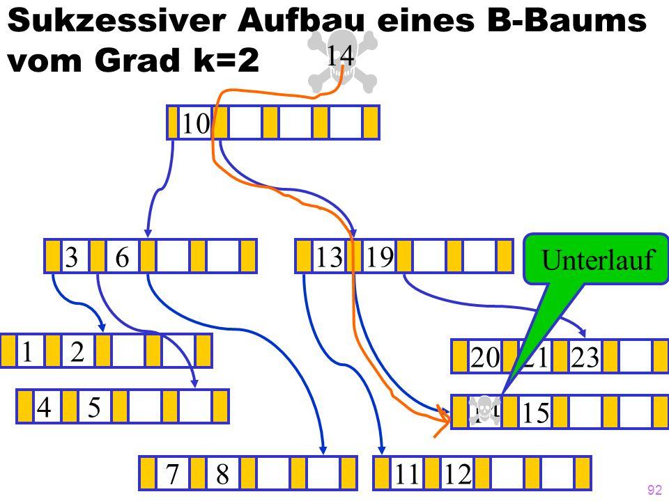 92 Sukzessiver Aufbau eines B-Baums vom Grad k=2 12 1415 ? 1319 781112 202123 45 36 10 14 Unterlauf