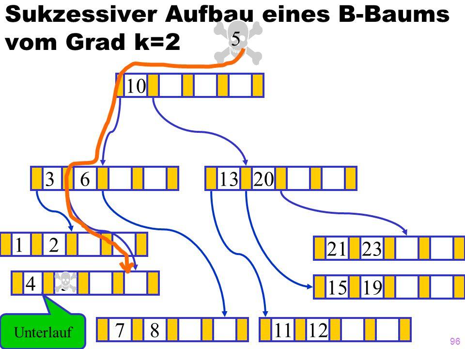 96 Sukzessiver Aufbau eines B-Baums vom Grad k=2 12 1519 ? 1320 781112 2123 45 36 10 5 Unterlauf