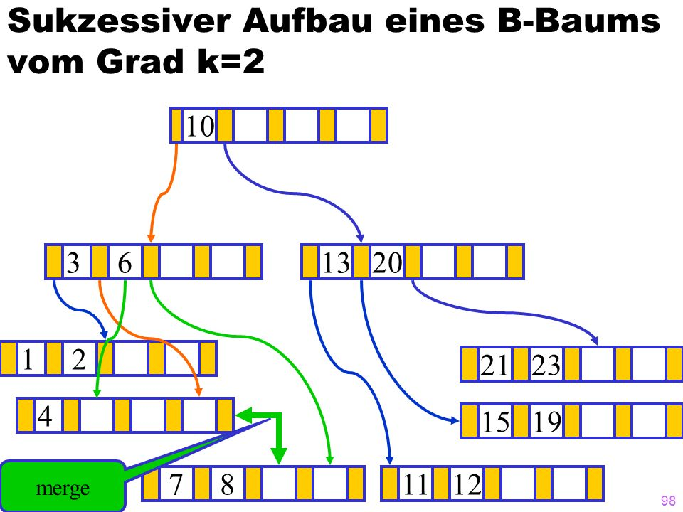 98 Sukzessiver Aufbau eines B-Baums vom Grad k=2 12 1519 1320 781112 2123 4 36 10 merge