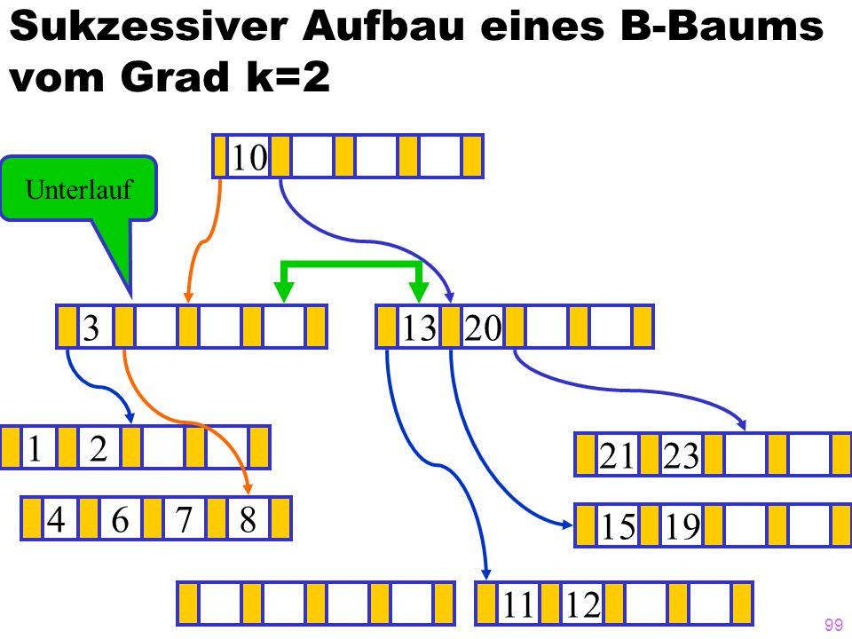 99 Sukzessiver Aufbau eines B-Baums vom Grad k=2 12 1519 ? 1320 1112 2123 4678 3 10 Unterlauf