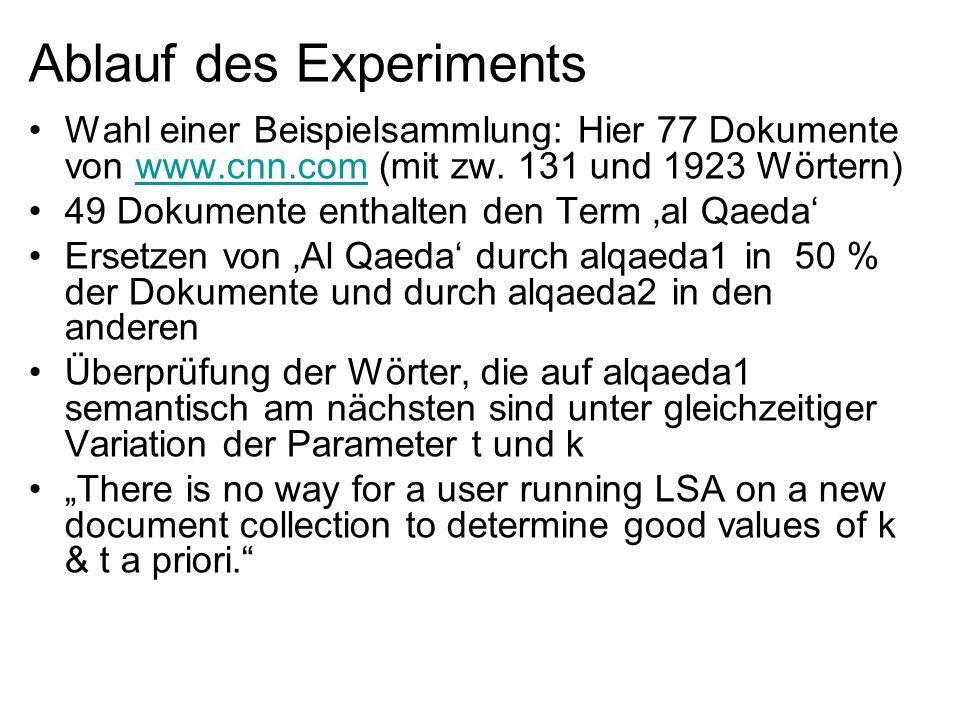 Ablauf des Experiments Wahl einer Beispielsammlung: Hier 77 Dokumente von www.cnn.com (mit zw. 131 und 1923 Wörtern)www.cnn.com 49 Dokumente enthalten