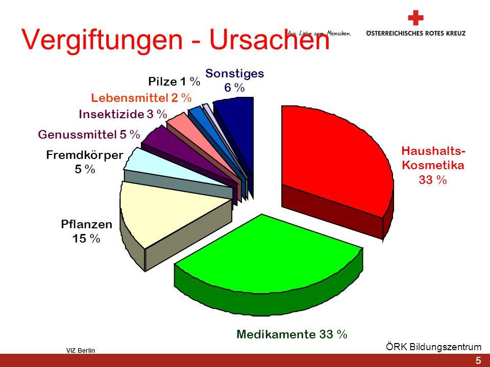 5 ÖRK Bildungszentrum Vergiftungen - Ursachen Haushalts- Kosmetika 33 % Medikamente 33 % Pflanzen 15 % Sonstiges 6 % Fremdkörper 5 % Genussmittel 5 %
