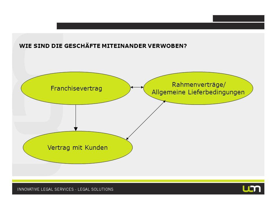 WIE SIND DIE GESCHÄFTE MITEINANDER VERWOBEN? Franchisevertrag Vertrag mit Kunden Rahmenverträge/ Allgemeine Lieferbedingungen