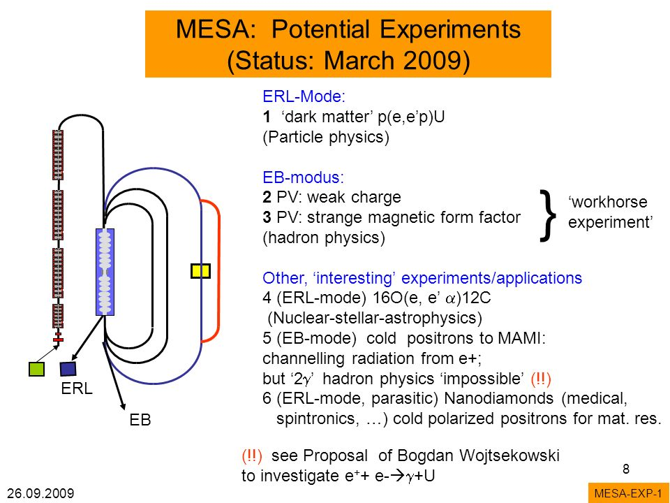 26.09.2009 8 MESA: Potential Experiments (Status: March 2009) ERL-Mode: 1 dark matter p(e,ep)U (Particle physics) EB-modus: 2 PV: weak charge 3 PV: strange magnetic form factor (hadron physics) Other, interesting experiments/applications 4 (ERL-mode) 16O(e, e )12C (Nuclear-stellar-astrophysics) 5 (EB-mode) cold positrons to MAMI: channelling radiation from e+; but 2 hadron physics impossible (!!) 6 (ERL-mode, parasitic) Nanodiamonds (medical, spintronics, …) cold polarized positrons for mat.