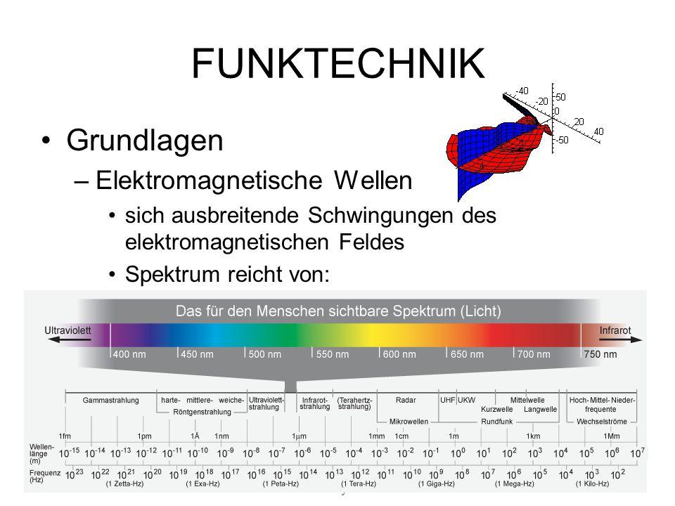 19.05.2014WS06/07 Mediengeschichte & Analyse 3/allen FUNKTECHNIK Grundlagen –Elektromagnetische Wellen sich ausbreitende Schwingungen des elektromagnetischen Feldes Spektrum reicht von: