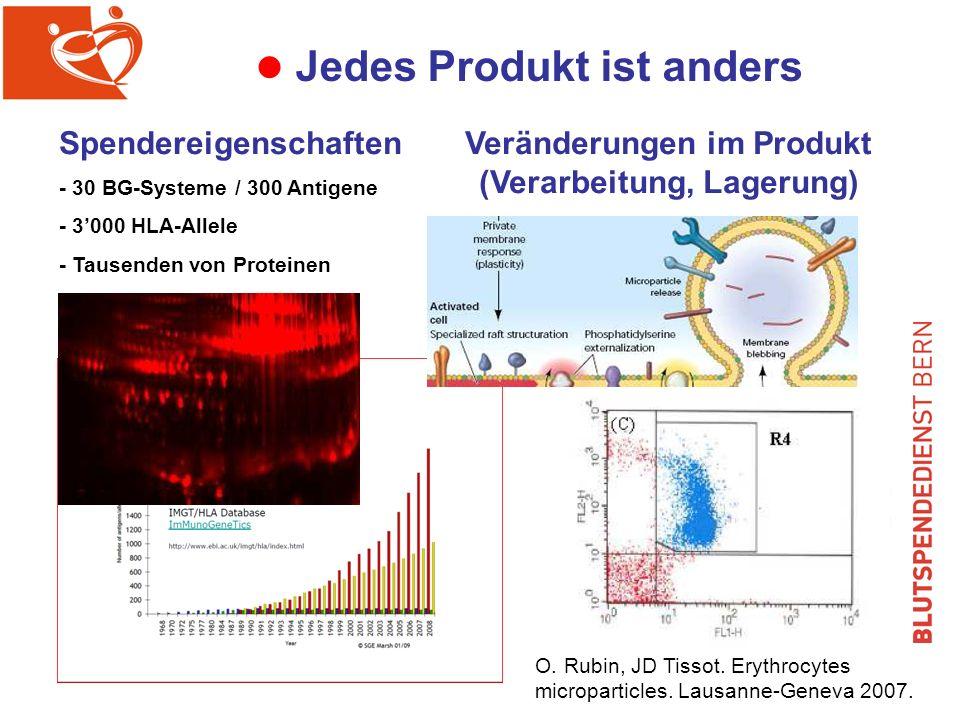 l Jedes Produkt ist anders Spendereigenschaften - 30 BG-Systeme / 300 Antigene - 3000 HLA-Allele - Tausenden von Proteinen Veränderungen im Produkt (Verarbeitung, Lagerung) O.