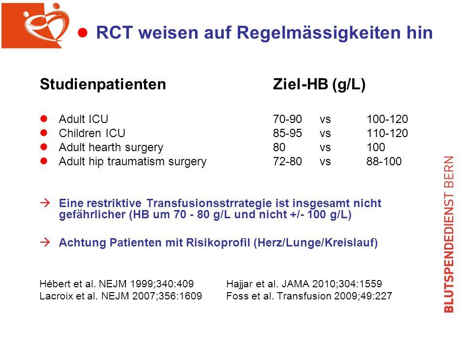 l RCT weisen auf Regelmässigkeiten hin StudienpatientenZiel-HB (g/L) Adult ICU70-90vs100-120 Children ICU85-95vs110-120 Adult hearth surgery80vs100 Adult hip traumatism surgery72-80 vs 88-100 Eine restriktive Transfusionsstrrategie ist insgesamt nicht gefährlicher (HB um 70 - 80 g/L und nicht +/- 100 g/L) Achtung Patienten mit Risikoprofil (Herz/Lunge/Kreislauf) Hébert et al.