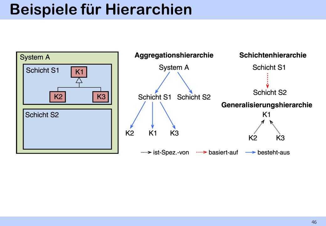 Beispiele für Hierarchien 46