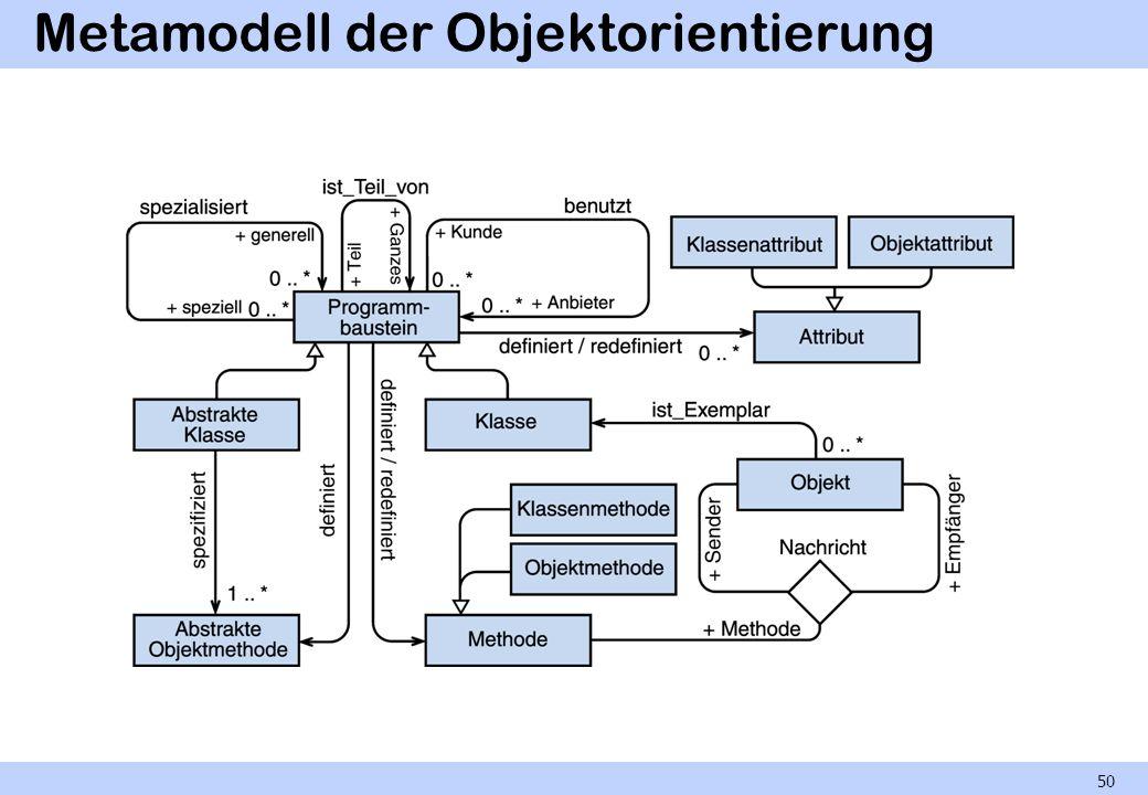 Metamodell der Objektorientierung 50