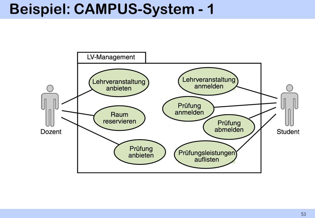 Beispiel: CAMPUS-System - 1 53