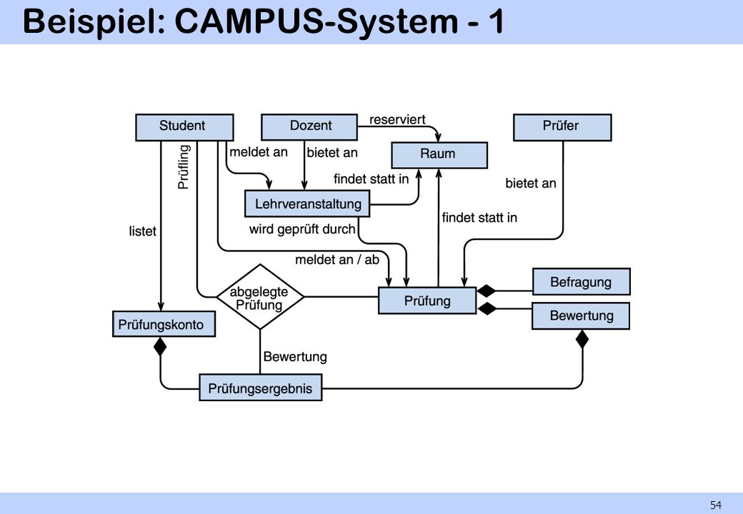 Beispiel: CAMPUS-System - 1 54