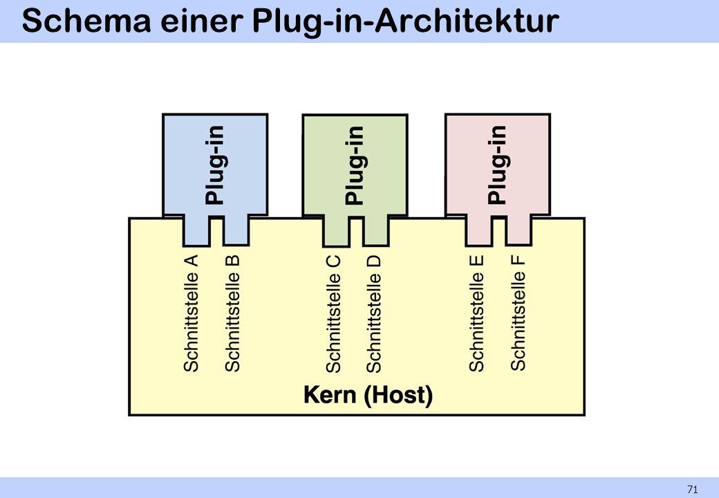 Schema einer Plug-in-Architektur 71