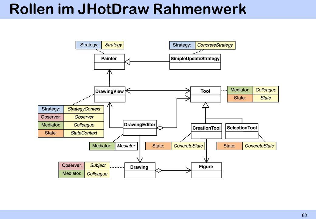 Rollen im JHotDraw Rahmenwerk 83